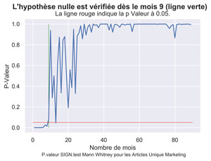 Durée de vie pages Unique Marketing