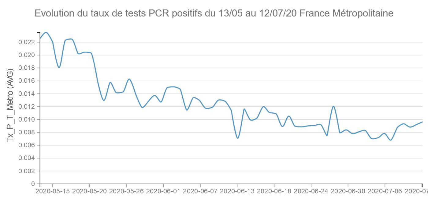 Etude Données Tests PCR Covid 19 – I