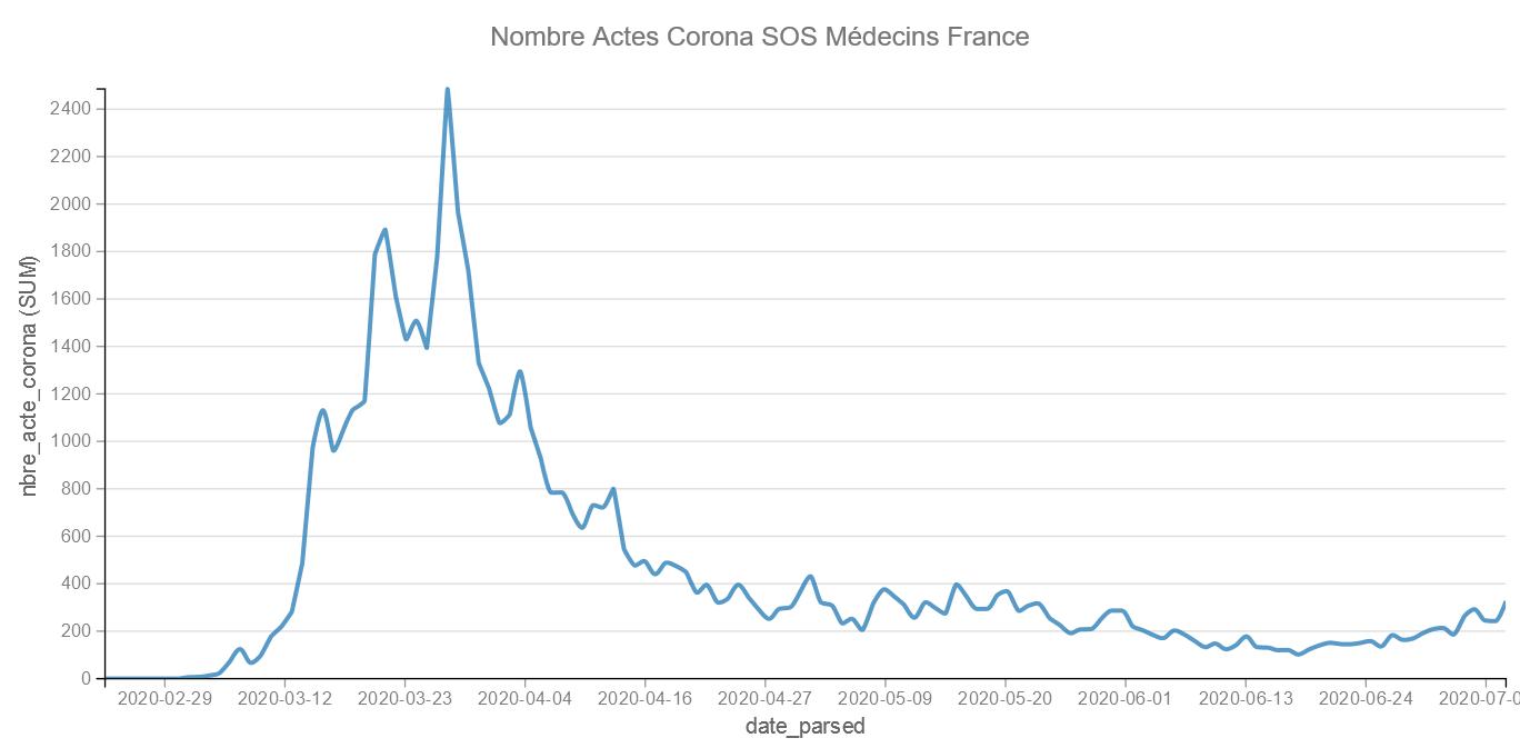 Etude Données SOS Médecins Covid 19 – I